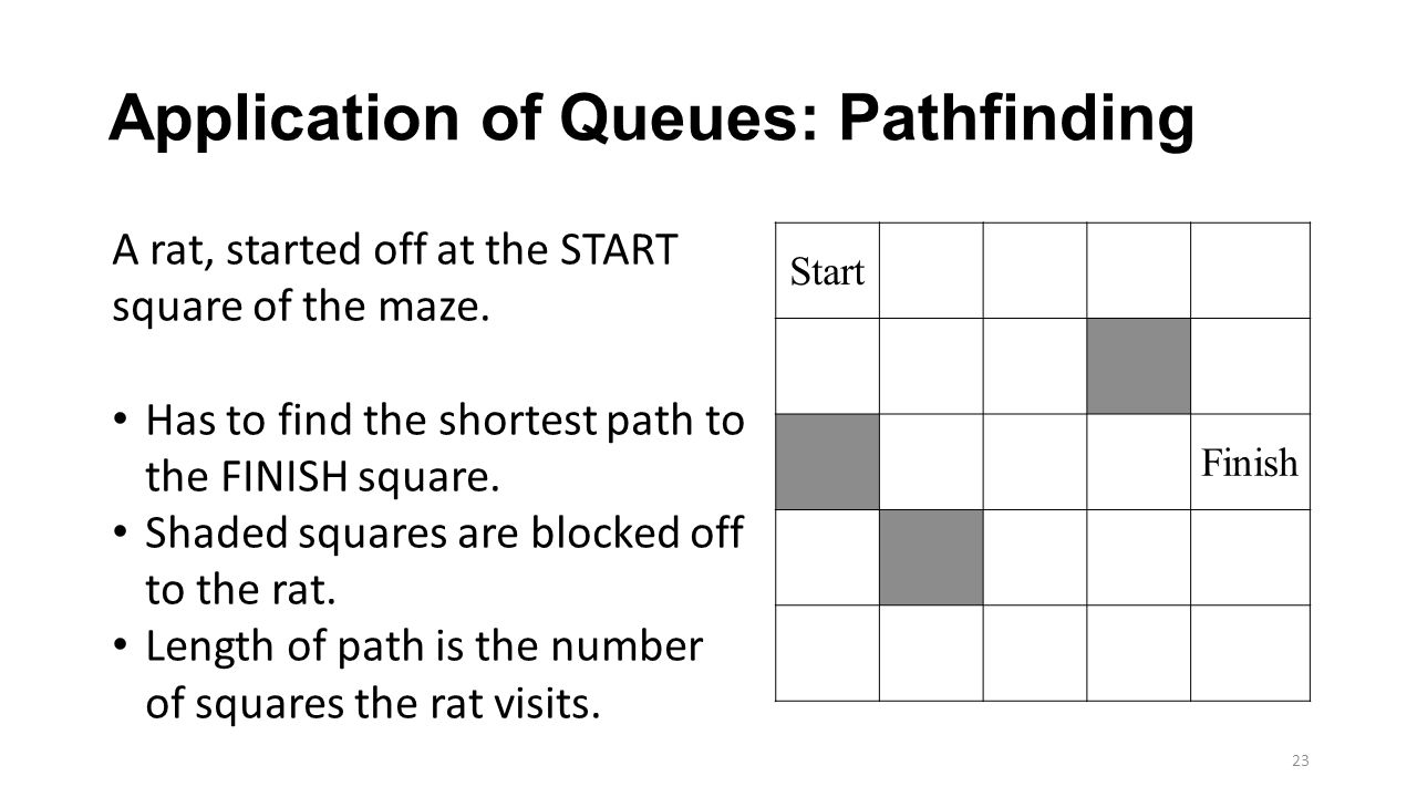 Application of Queues: Pathfinding
