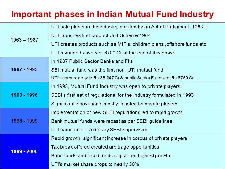 Important phases in Indian Mutual Fund Industry