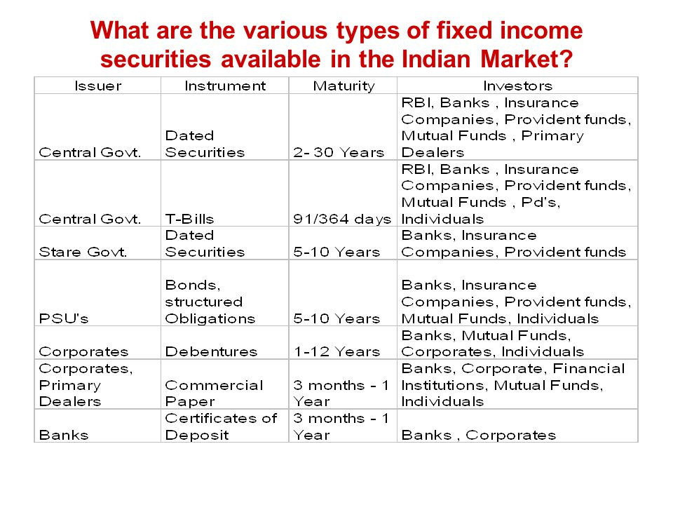 What are the various types of fixed income securities available in the Indian Market
