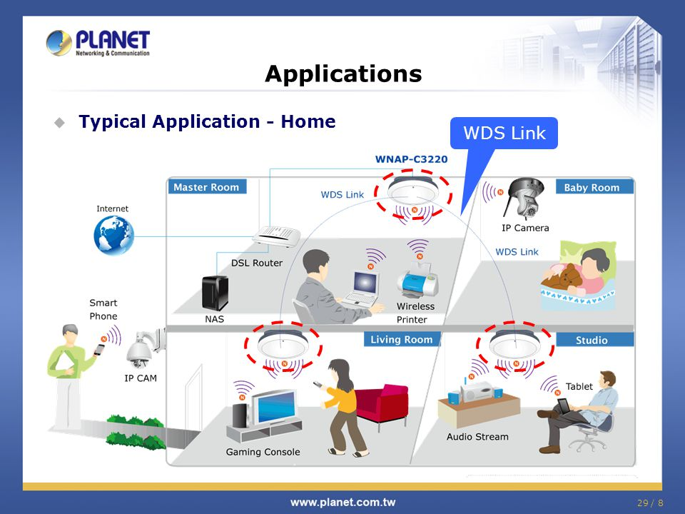 Applications Typical Application - Home WDS Link