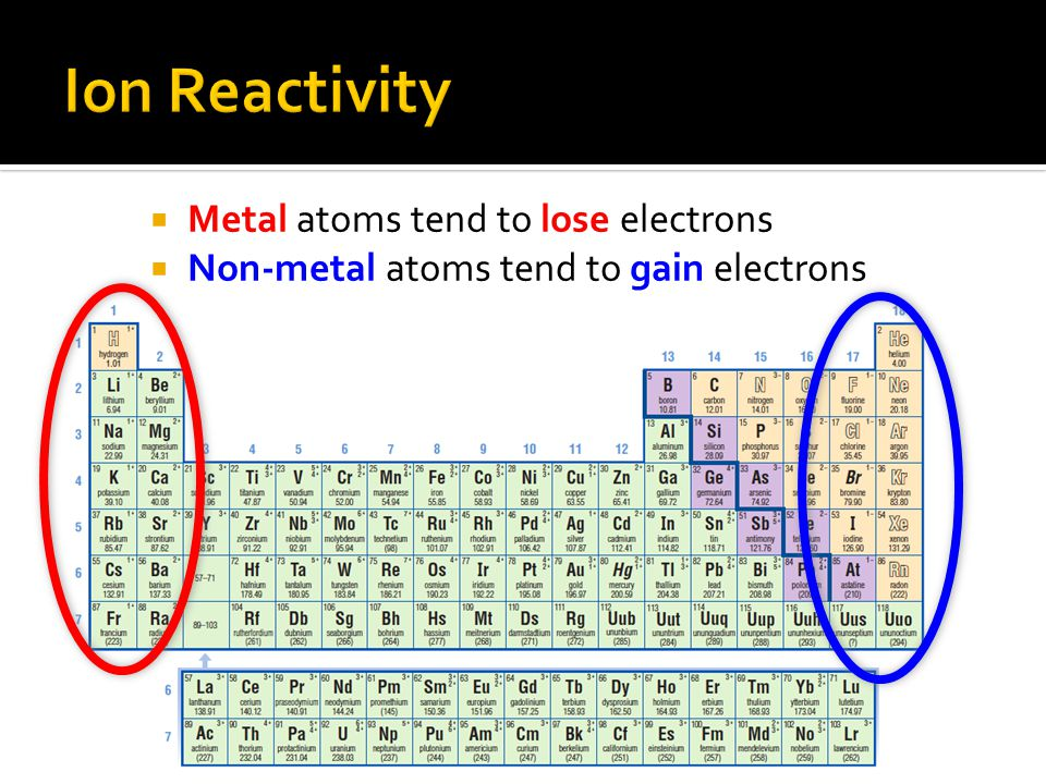 Ion Reactivity Metal atoms tend to lose electrons