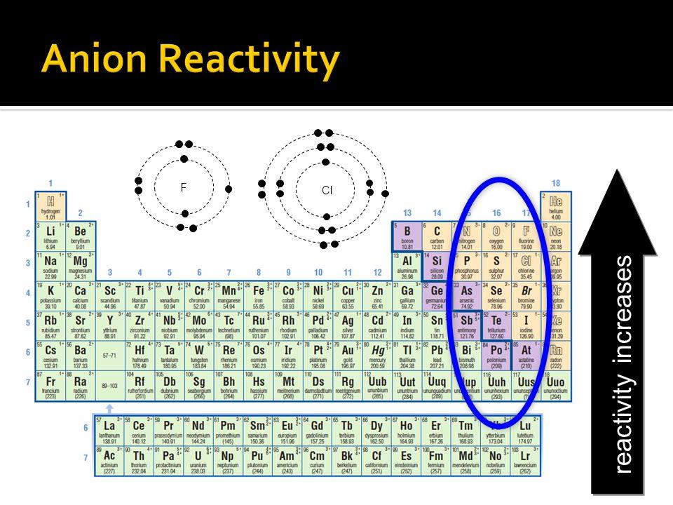 Anion Reactivity Cl F reactivity increases