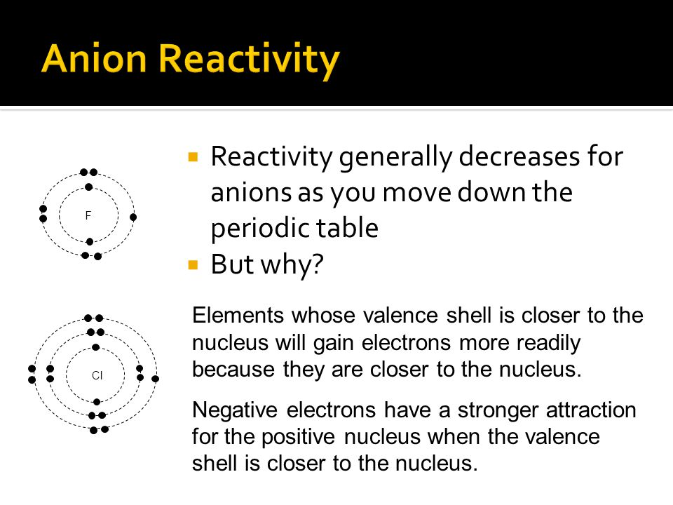 Anion Reactivity Reactivity generally decreases for anions as you move down the periodic table. But why