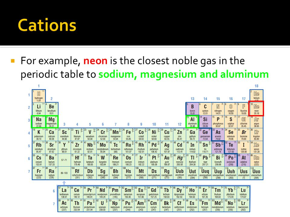 Cations For example, neon is the closest noble gas in the periodic table to sodium, magnesium and aluminum.