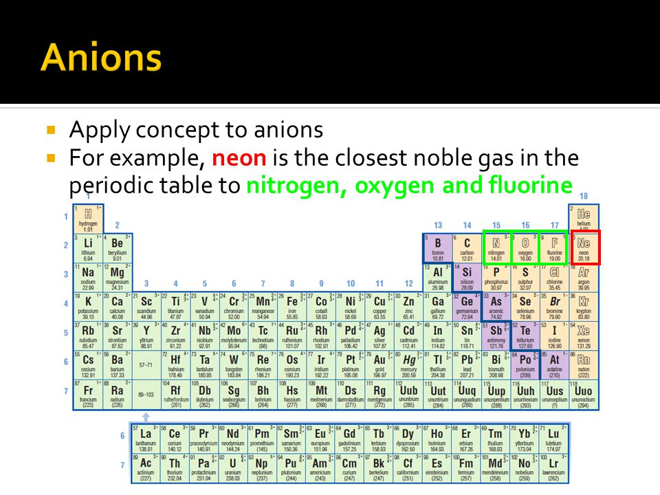 Anions Apply concept to anions