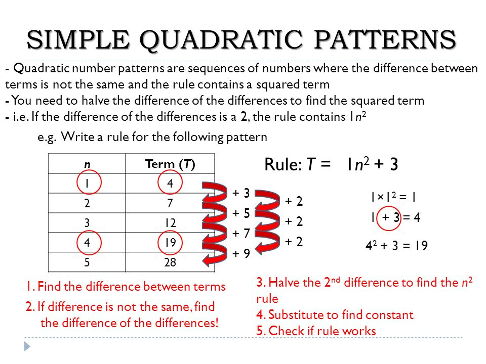 SIMPLE QUADRATIC PATTERNS