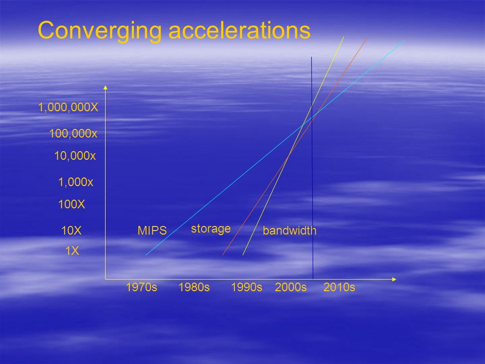 Converging accelerations