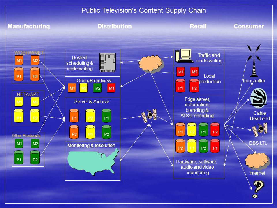 Public Television's Content Supply Chain