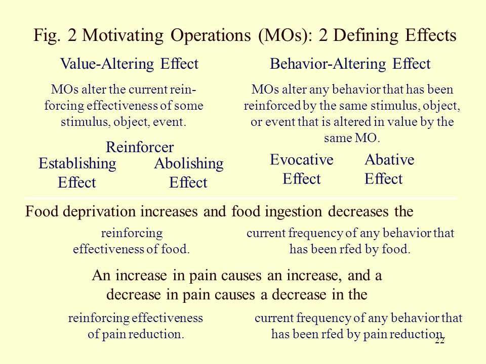 Fig. 2 Motivating Operations (MOs): 2 Defining Effects