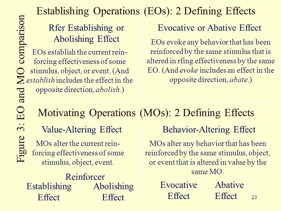 Establishing Operations (EOs): 2 Defining Effects