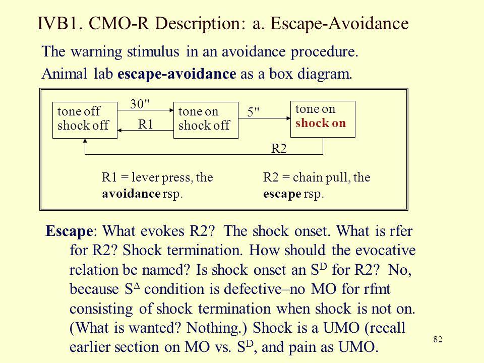 IVB1. CMO-R Description: a. Escape-Avoidance