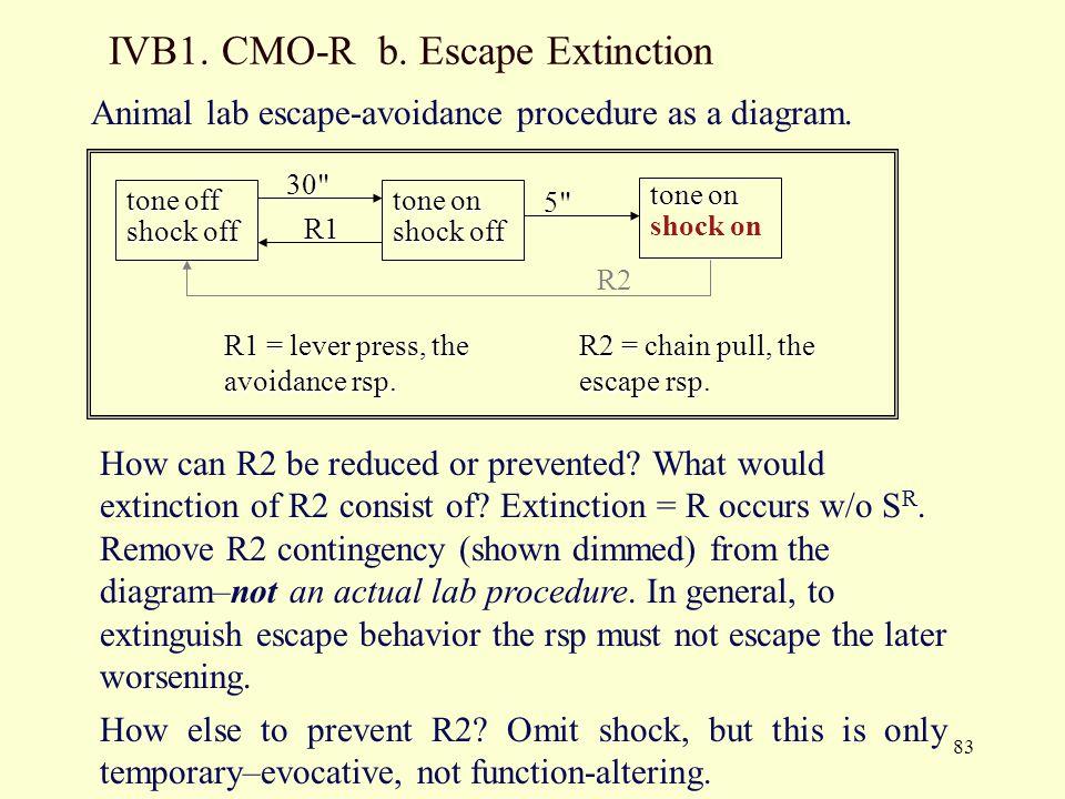 IVB1. CMO-R b. Escape Extinction