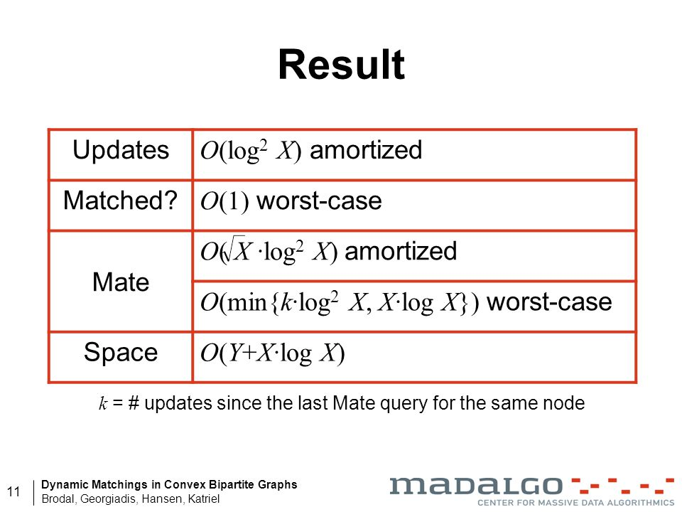 k = # updates since the last Mate query for the same node