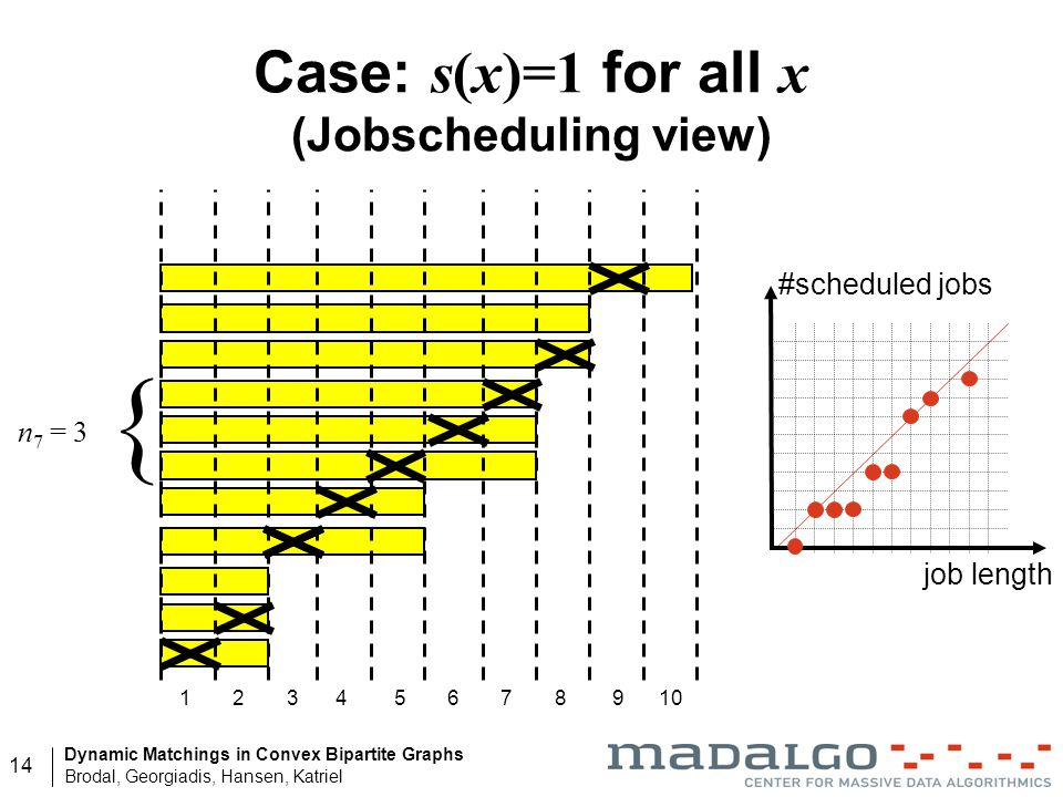 Case: s(x)=1 for all x (Jobscheduling view)