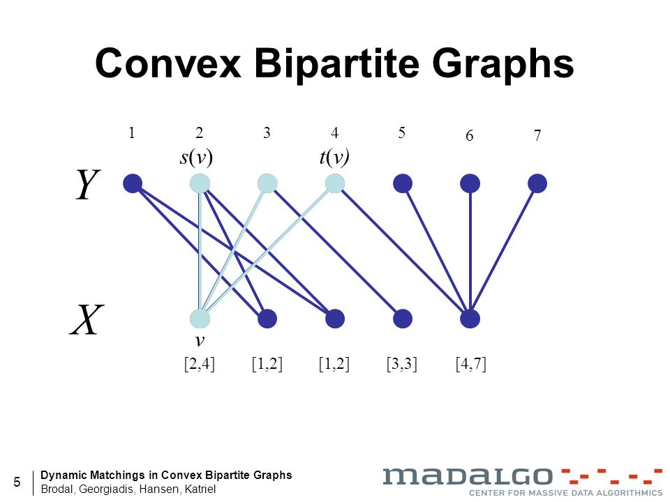 Convex Bipartite Graphs