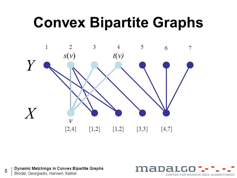 Convex Bipartite Graphs