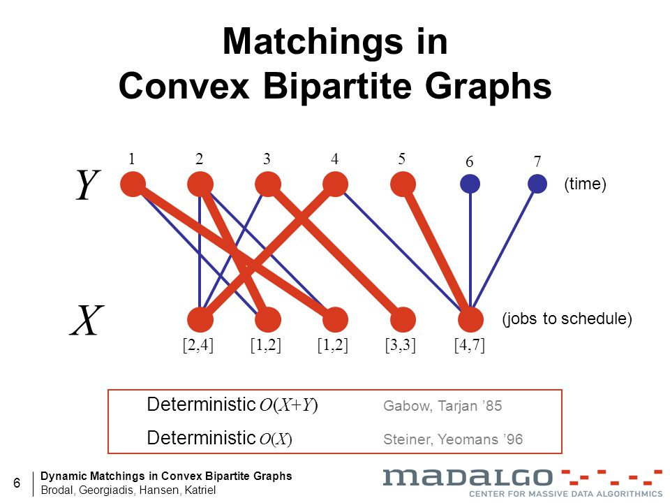 Matchings in Convex Bipartite Graphs