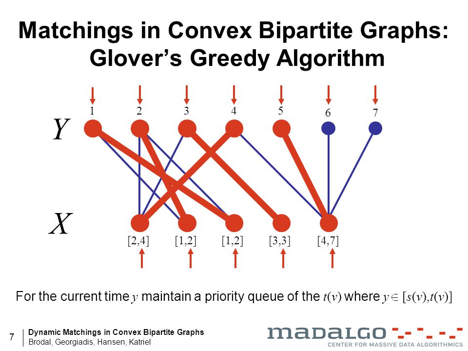 Matchings in Convex Bipartite Graphs: Glover's Greedy Algorithm
