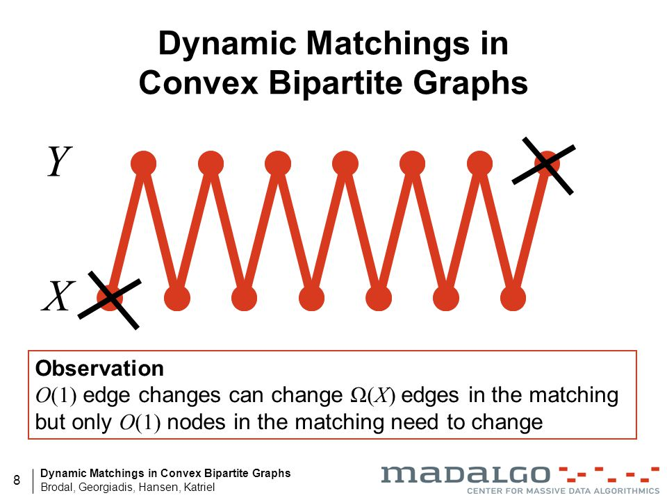 Dynamic Matchings in Convex Bipartite Graphs