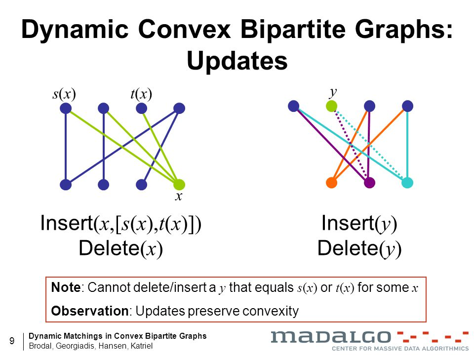Dynamic Convex Bipartite Graphs: Updates