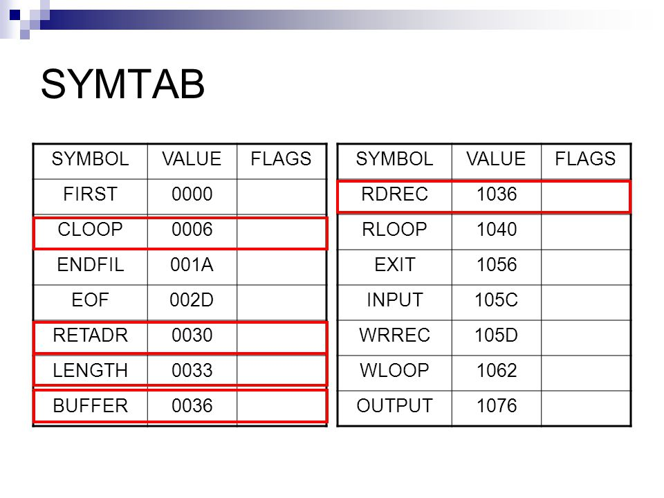 SYMTAB SYMBOL VALUE FLAGS FIRST 0000 CLOOP 0006 ENDFIL 001A EOF 002D