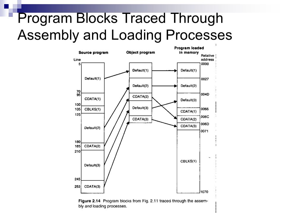 Program Blocks Traced Through Assembly and Loading Processes