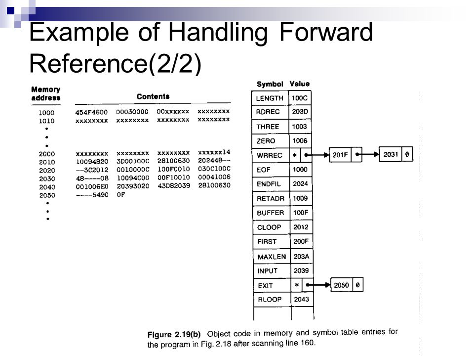 Example of Handling Forward Reference(2/2)