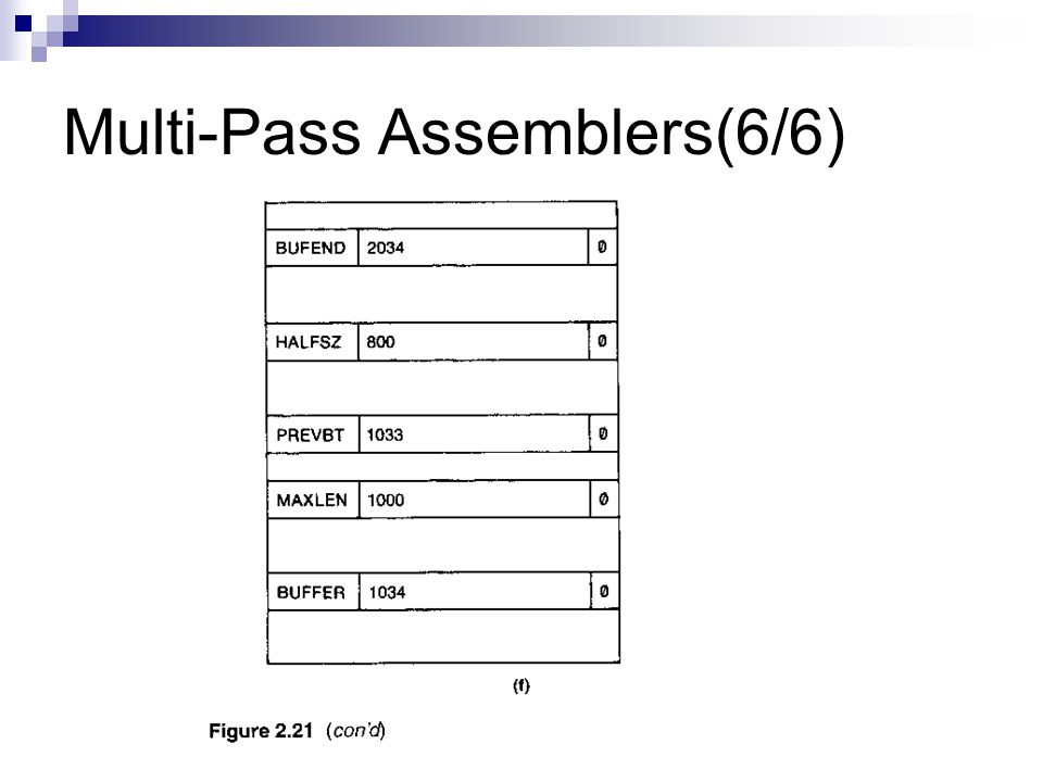 Multi-Pass Assemblers(6/6)