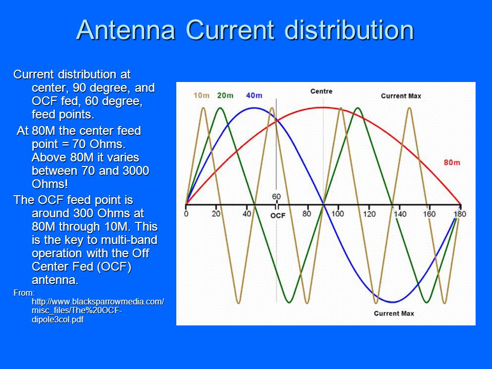 Antenna Current distribution