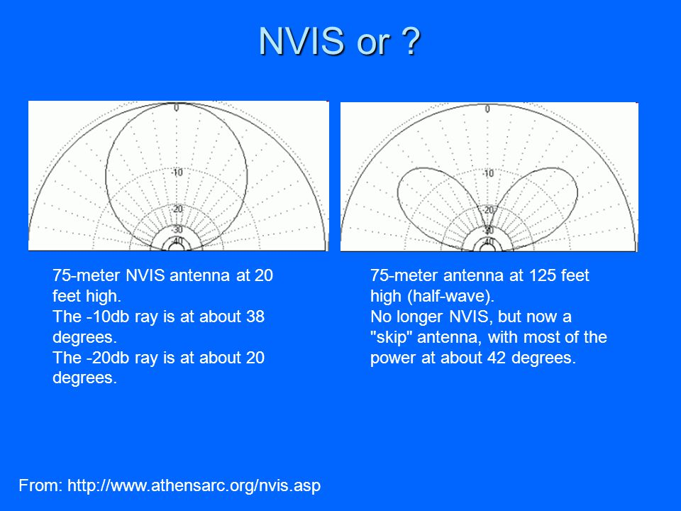 NVIS or 75-meter NVIS antenna at 20 feet high.