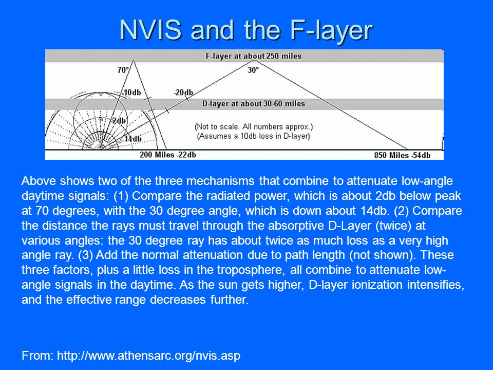 NVIS and the F-layer