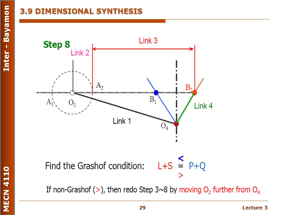 3.9 DIMENSIONAL SYNTHESIS