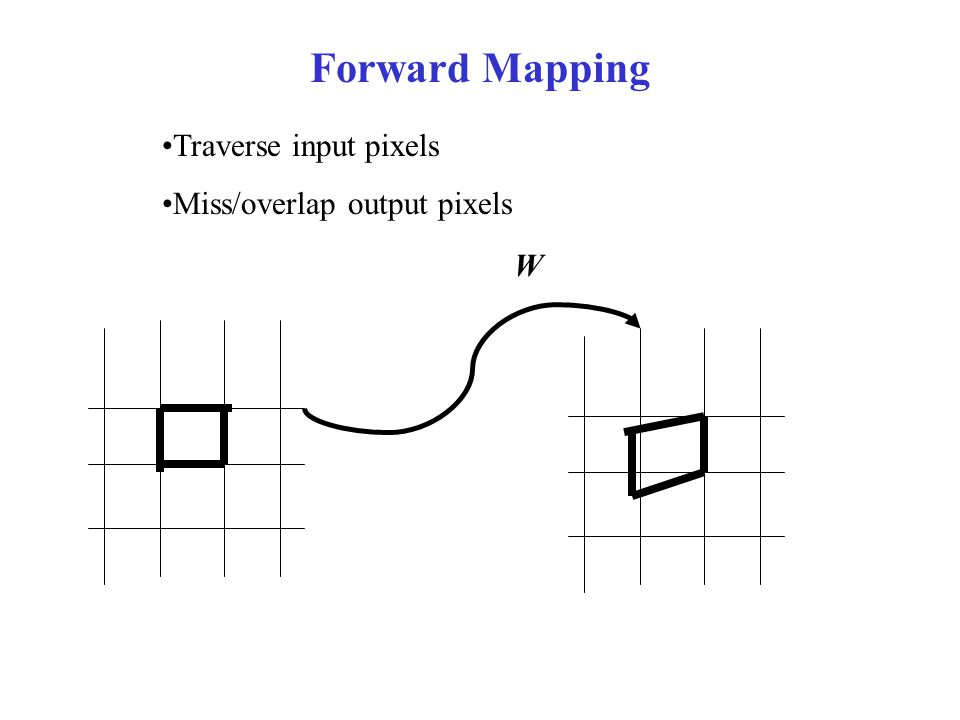 Forward Mapping Traverse input pixels Miss/overlap output pixels W