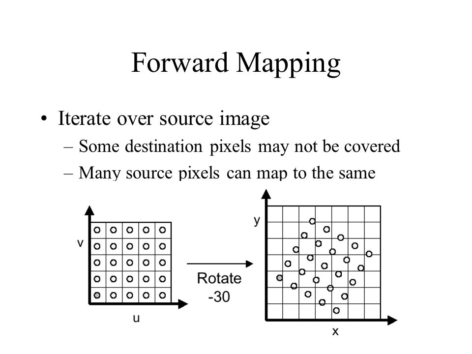 Forward Mapping Iterate over source image