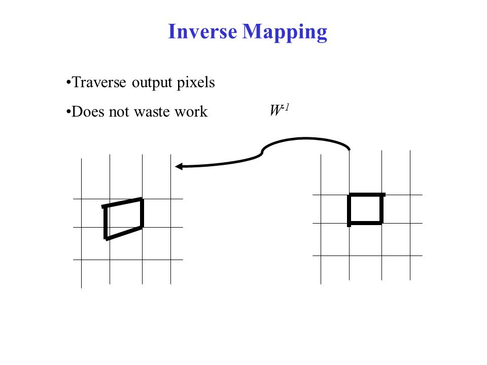 Inverse Mapping Traverse output pixels Does not waste work W-1