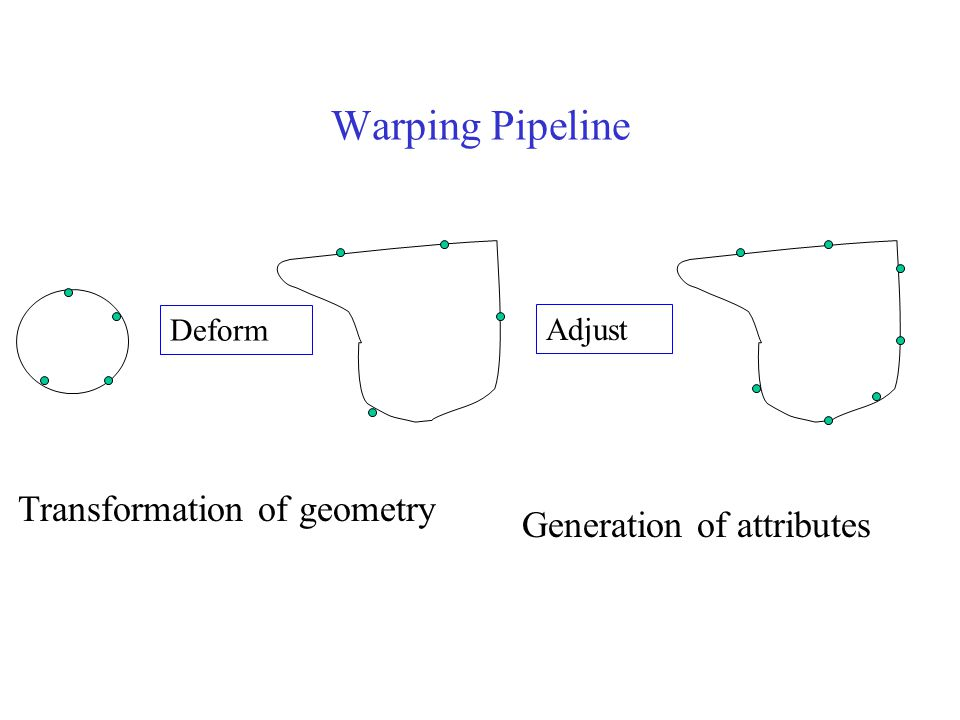 Warping Pipeline Generation of attributes Deform Adjust