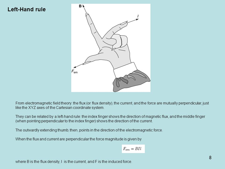 Left-Hand rule