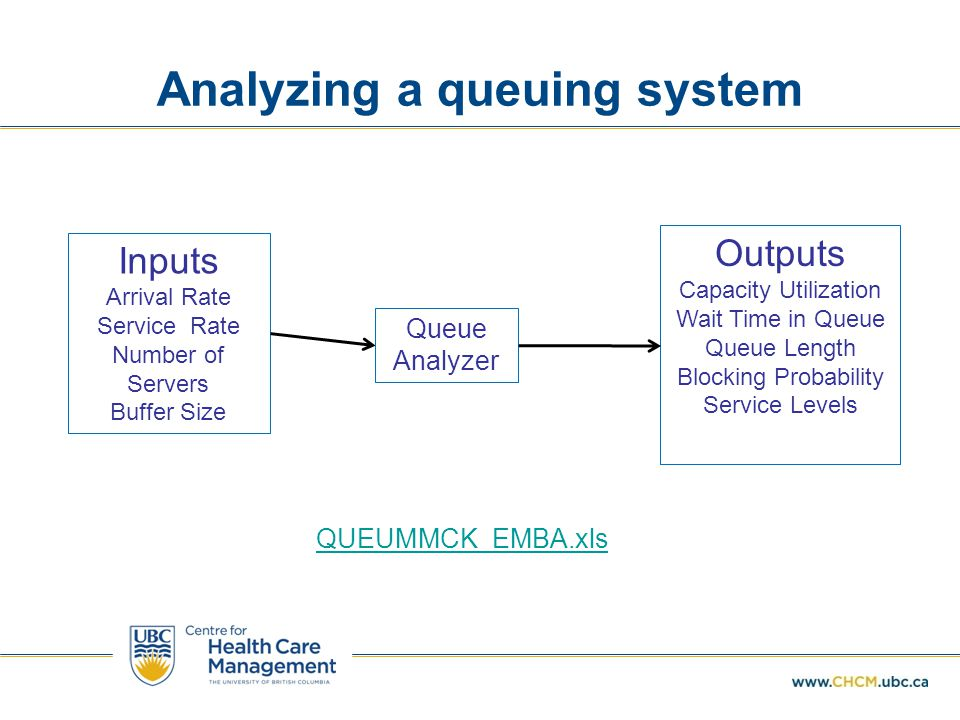 Analyzing a queuing system