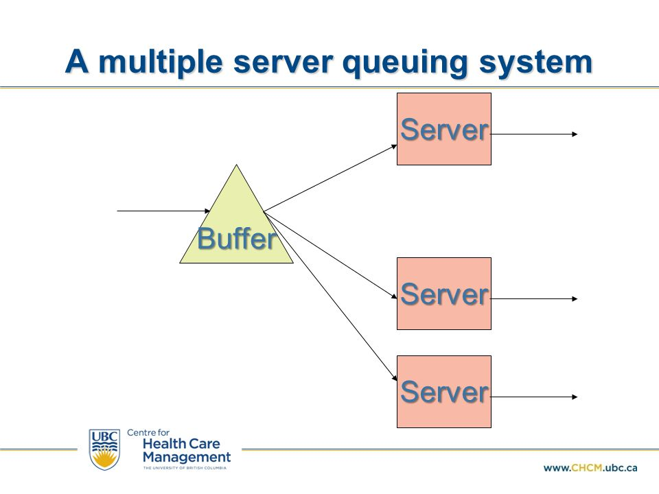 A multiple server queuing system
