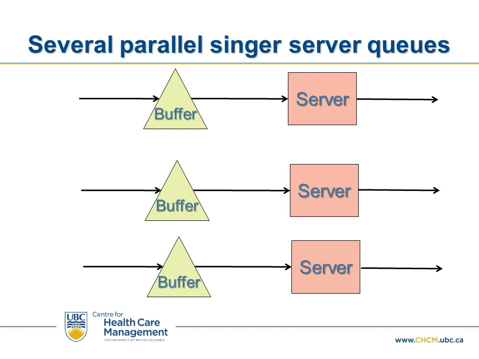 Several parallel singer server queues