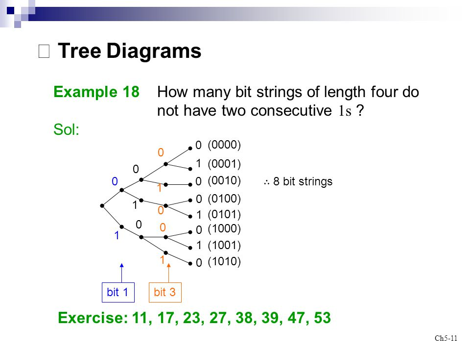 ※ Tree Diagrams Example 18 How many bit strings of length four do not have two consecutive 1s
