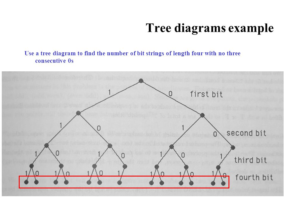Tree diagrams example Use a tree diagram to find the number of bit strings of length four with no three consecutive 0s.