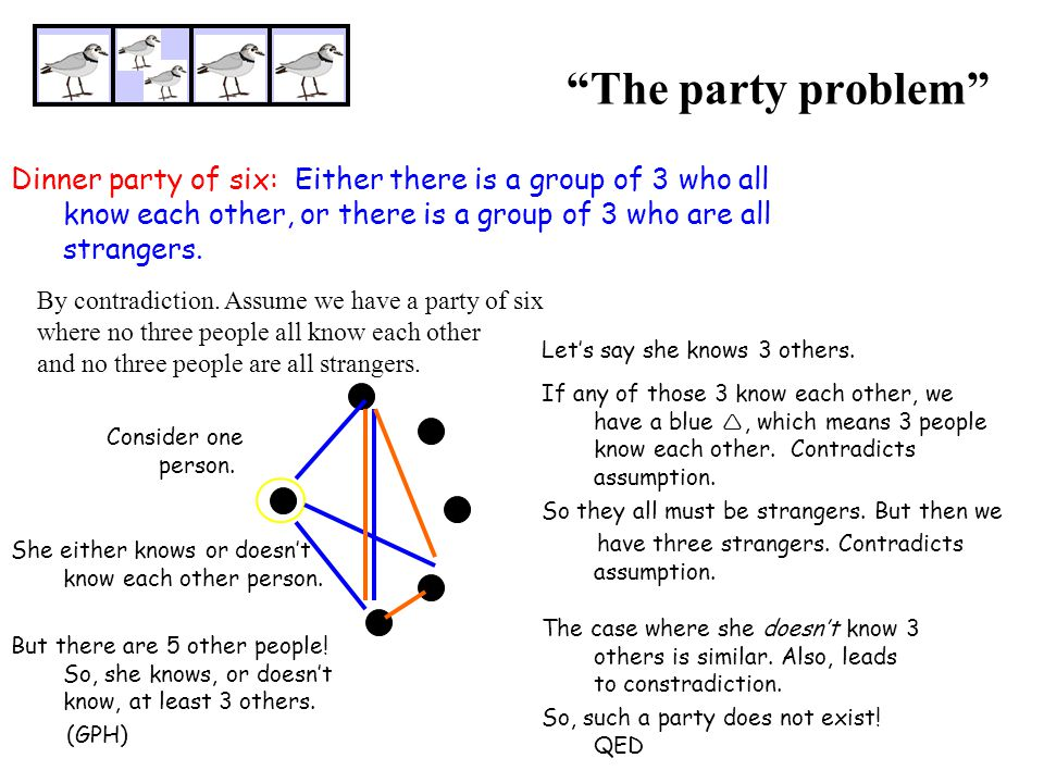 The party problem Dinner party of six: Either there is a group of 3 who all know each other, or there is a group of 3 who are all strangers.