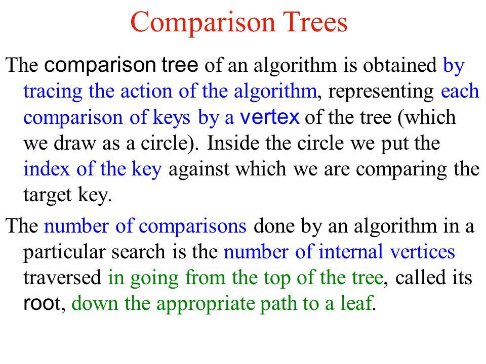 Comparison Trees