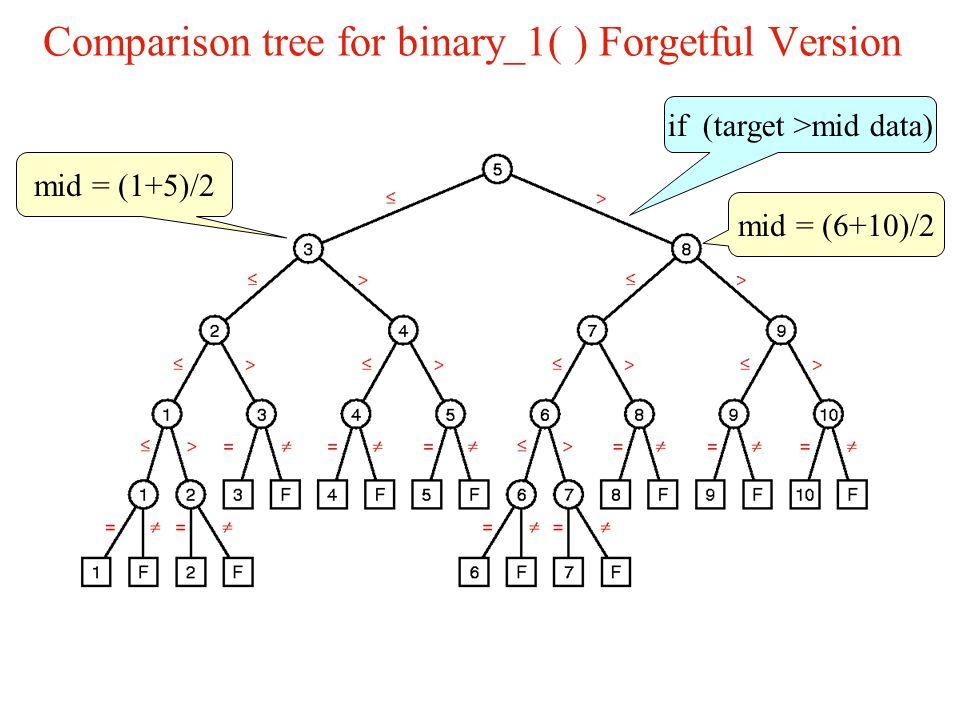 Comparison tree for binary_1( ) Forgetful Version