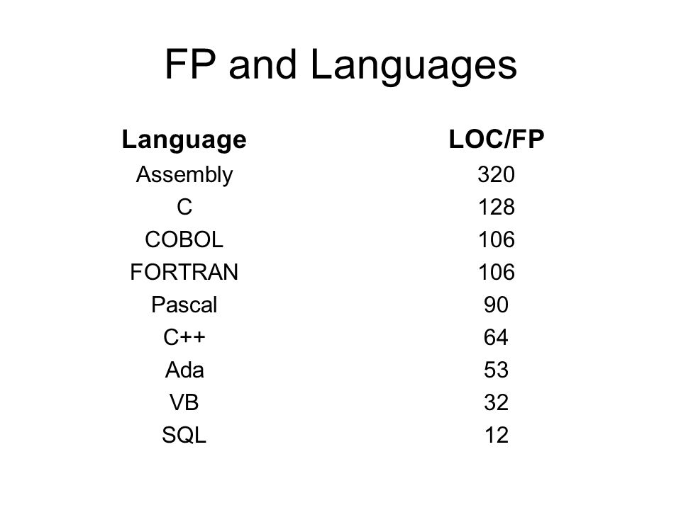 FP and Languages Language LOC/FP Assembly C COBOL FORTRAN Pascal C++