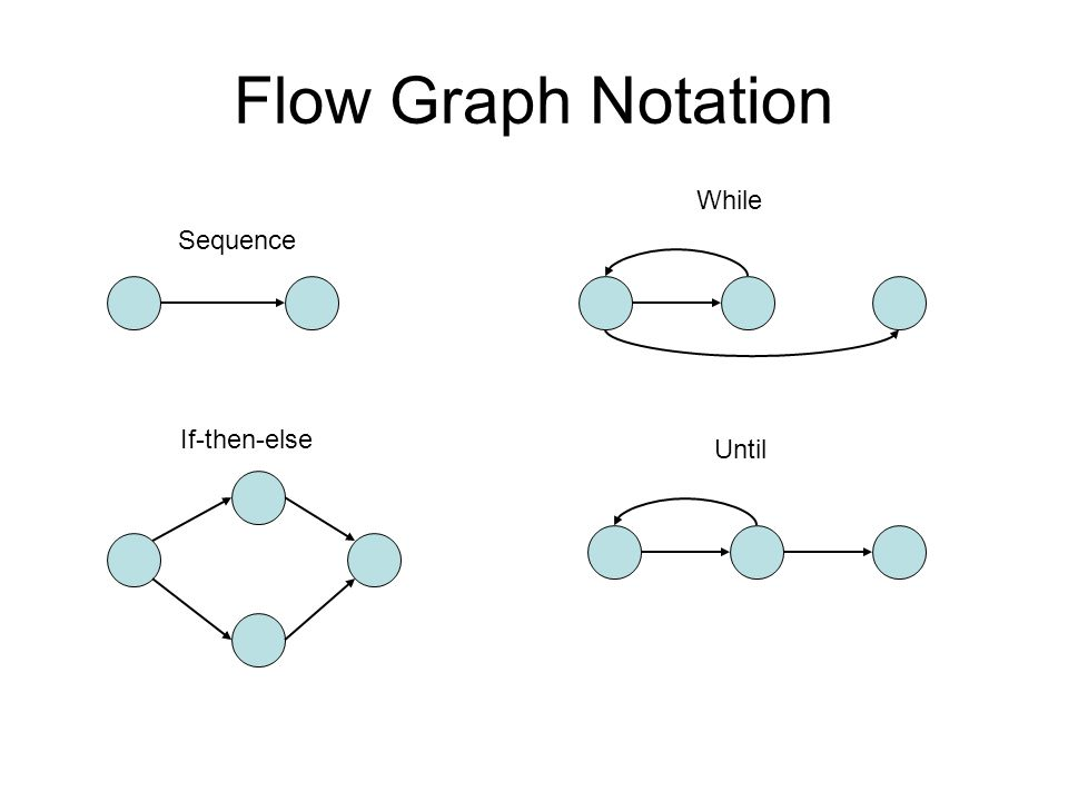 Flow Graph Notation While Sequence If-then-else Until