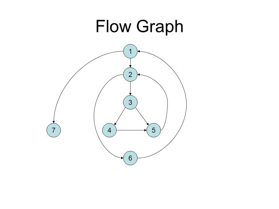 Flow Graph 1 2 3 7 4 5 6