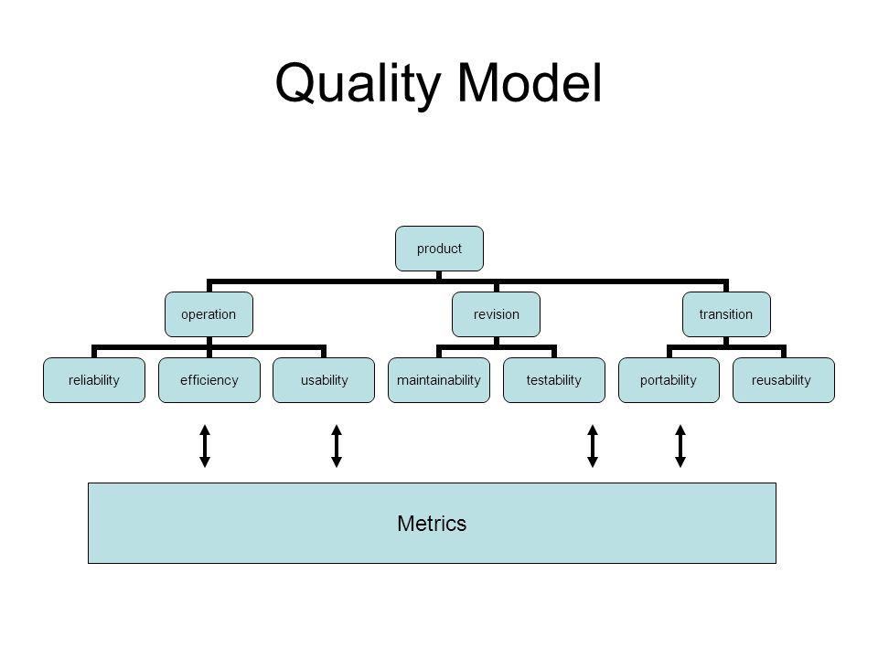 Quality Model Metrics