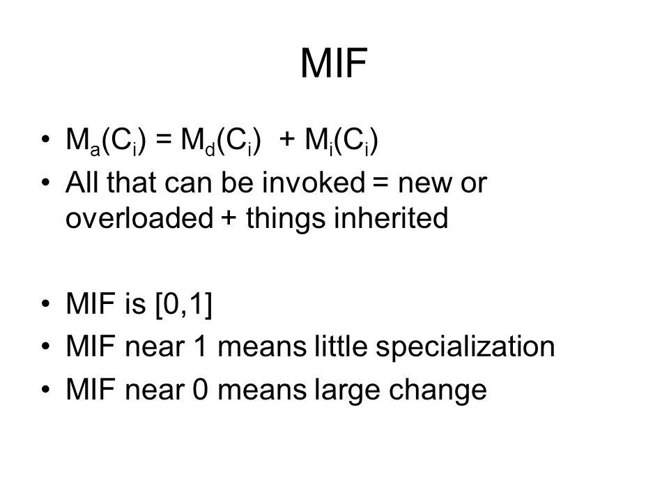 MIF Ma(Ci) = Md(Ci) + Mi(Ci)